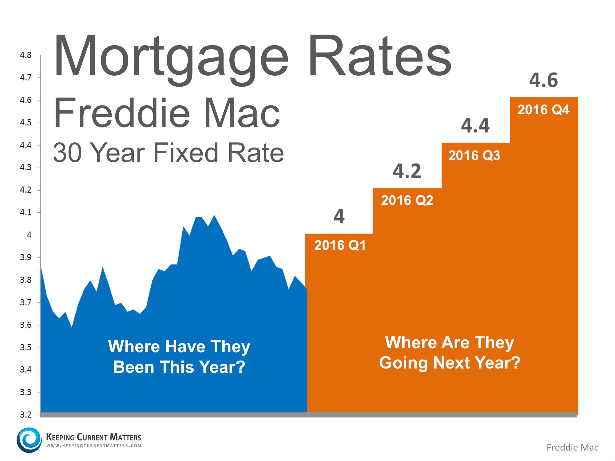 Where Are Mortgage Rates Headed In 2016
